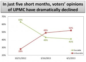 In just 5 short months, voters' opinions of UPMC have dramatically declined.