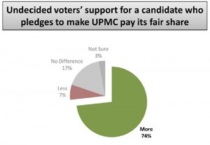 Undecided voters' support for a candidate who pledges to make UPMC pay its fair share.